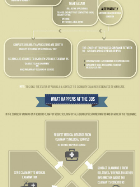 The SSD Application Process: Know Your Rights! Infographic