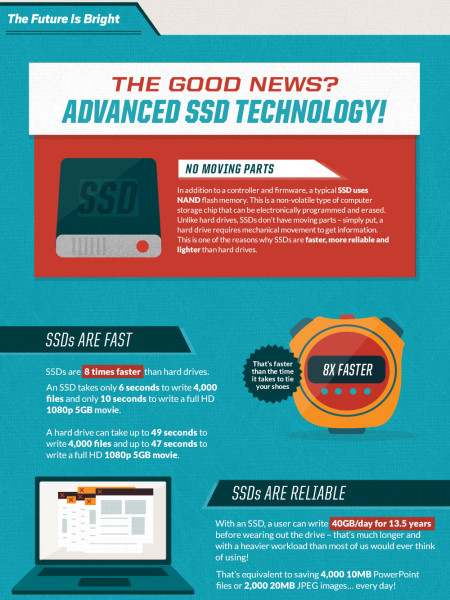 The SSD Solution Infographic