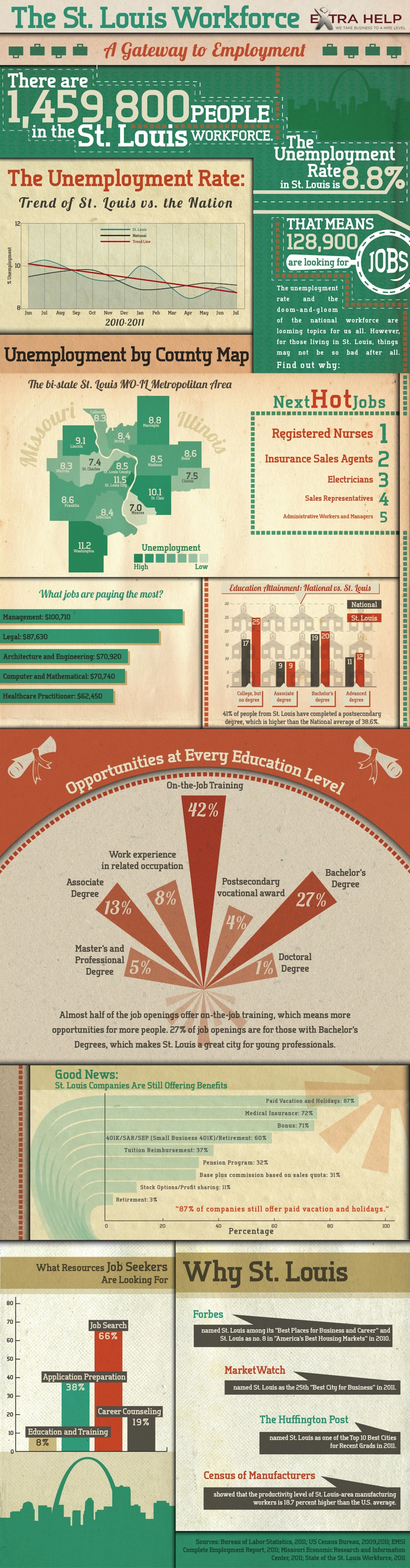 The St. Louis Workforce  Infographic