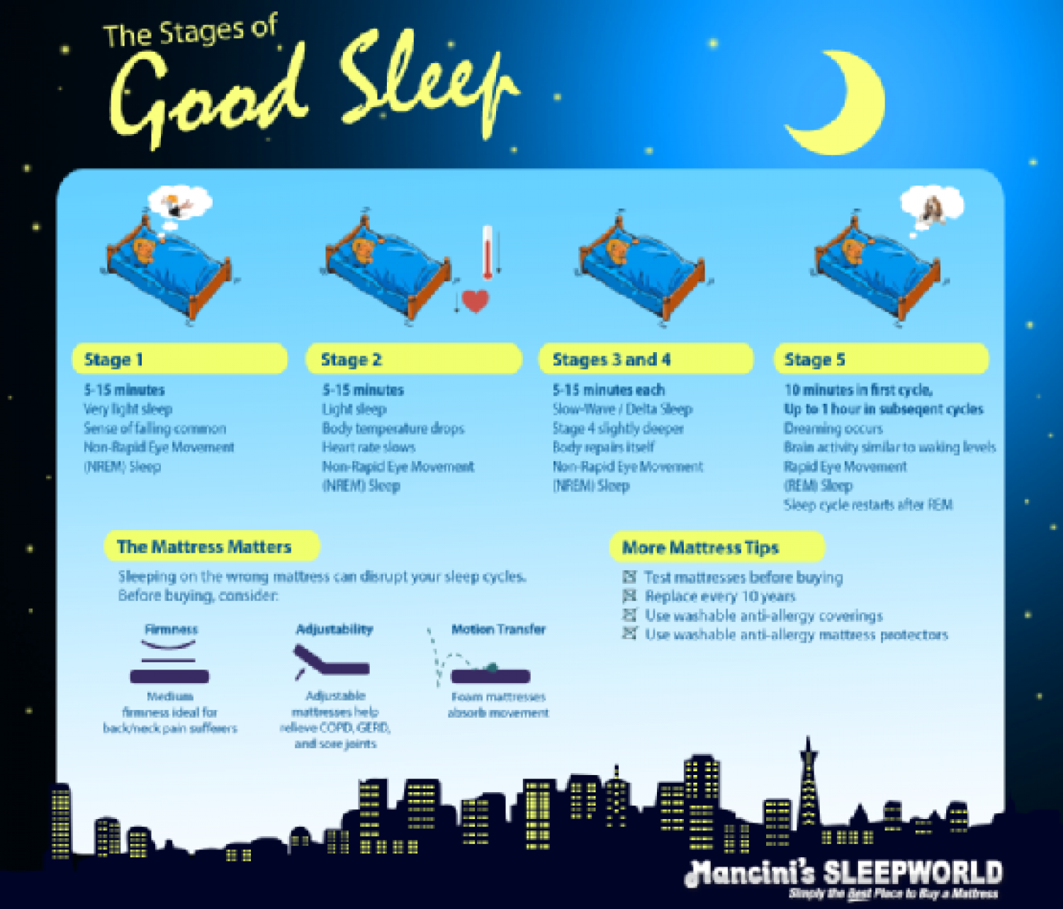 The Stages of Good Sleep Infographic