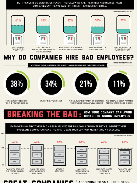 The Staggering Cost of a Bad Hire Infographic