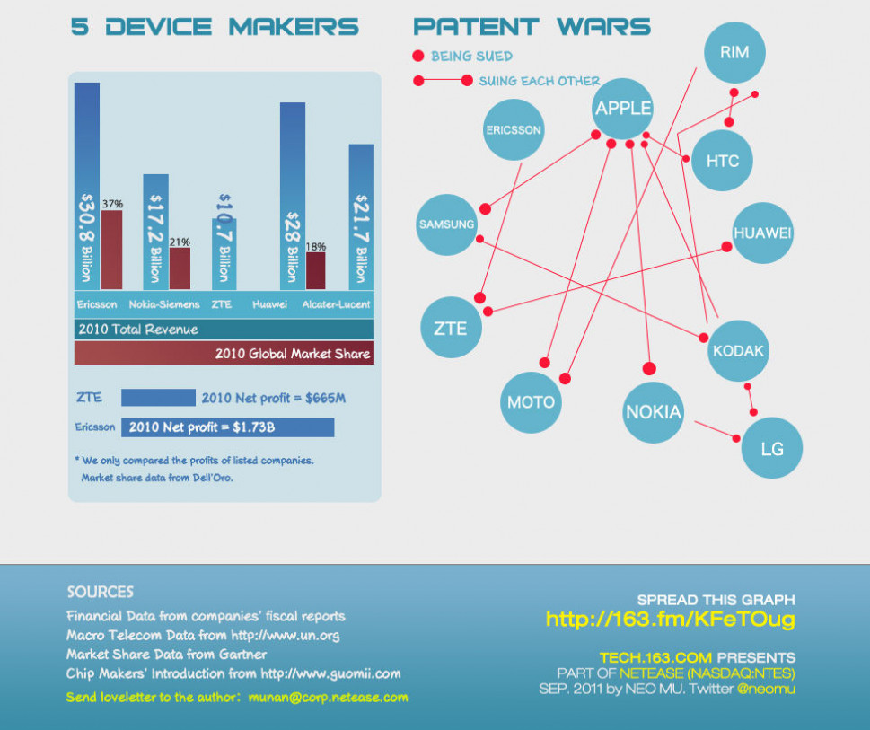 The Staggering Stats of China&#039;s Mobile Sector: Manufacturers Infographic