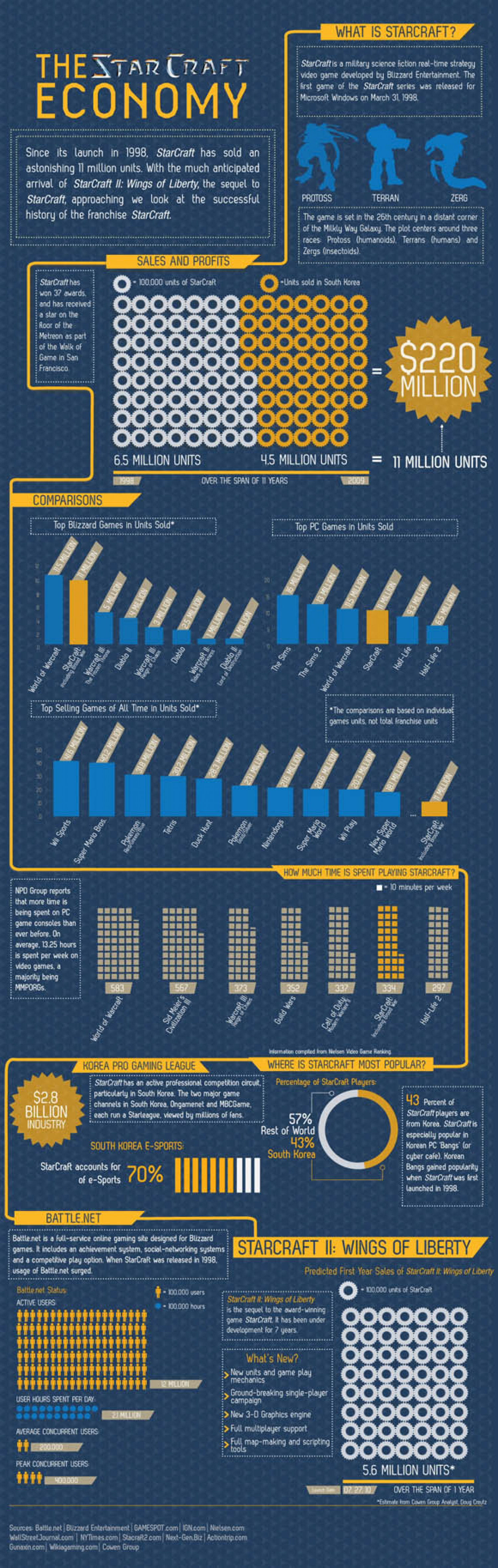 The Star Craft Economy Infographic