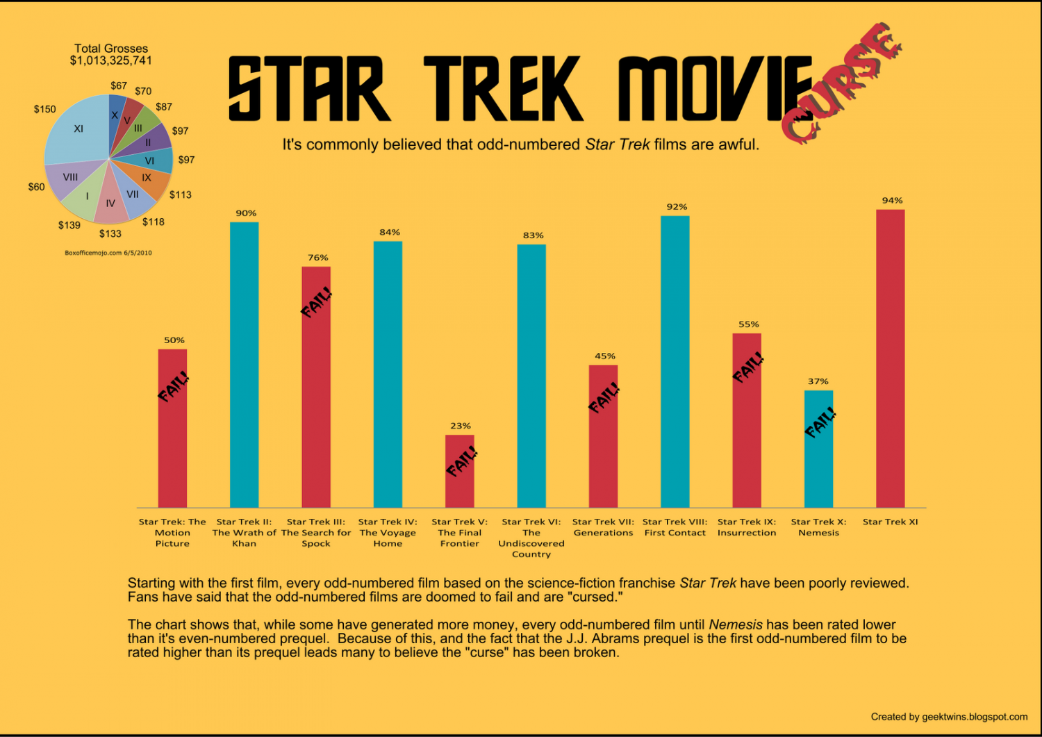 The Star Trek Movie Curse Infographic
