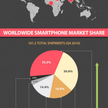 The State and Trends of Mobile Internet Infographic