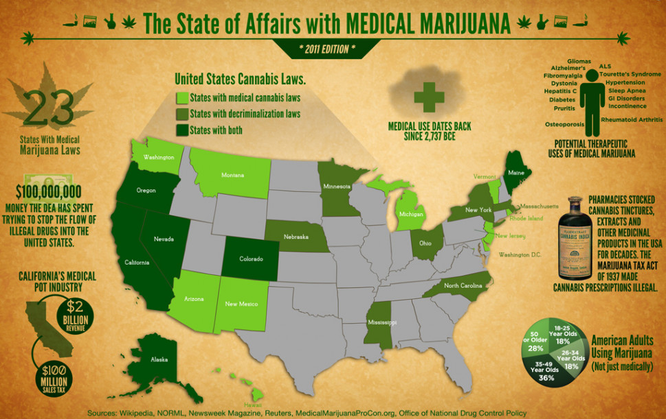The State of Affairs with Medical Marijuana Infographic