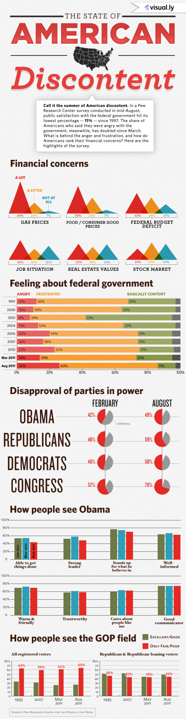 The State of American Discontent Infographic