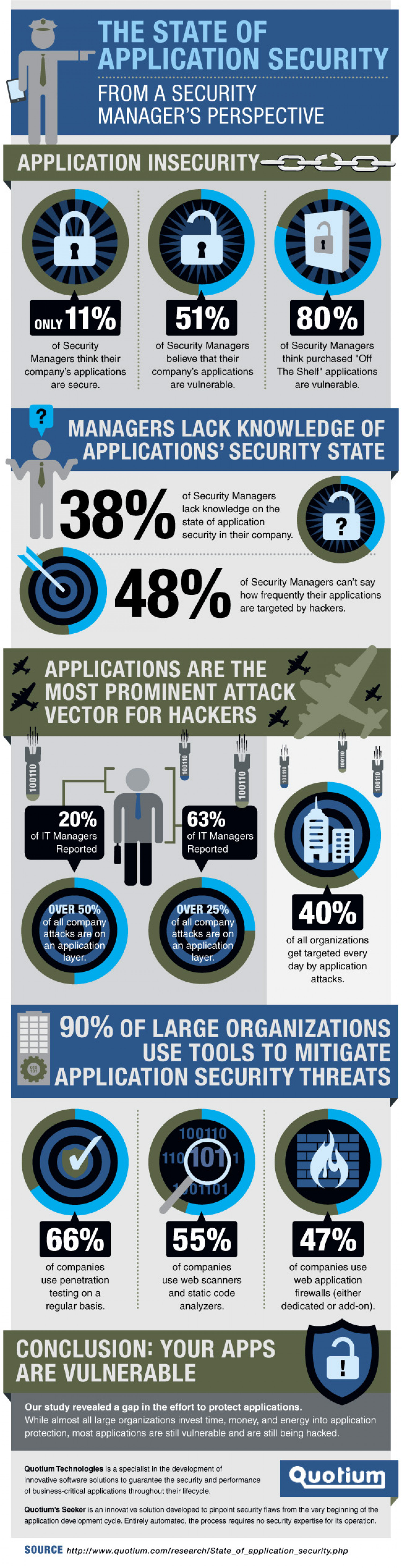 The state of Application Security from a security manager's perspective Infographic