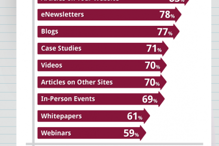 The State of B2B Content Marketing Infographic