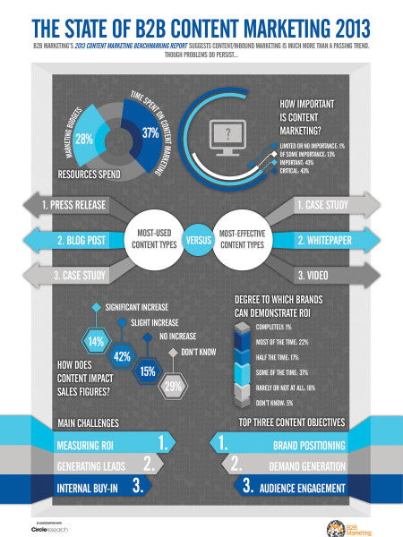 The State of B2B Content Marketing in 2013 Infographic
