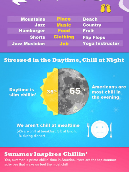 The �State Of Chill� In America  Infographic