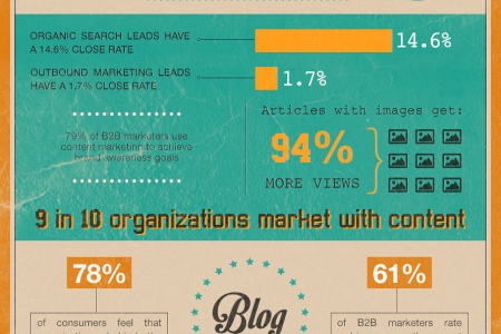 The State of Content Marketing 2013 Infographic