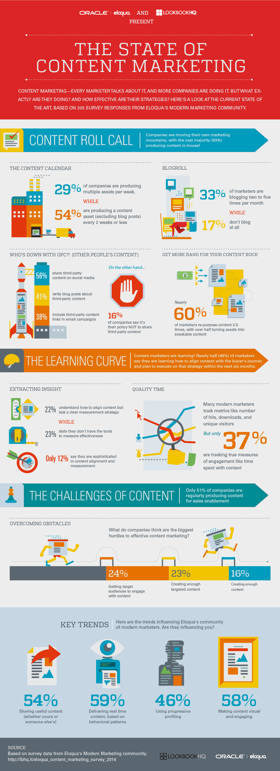 The State of Content Marketing 2014 [Infographic]