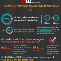 The State of Content Marketing in Australia 2013 Infographic