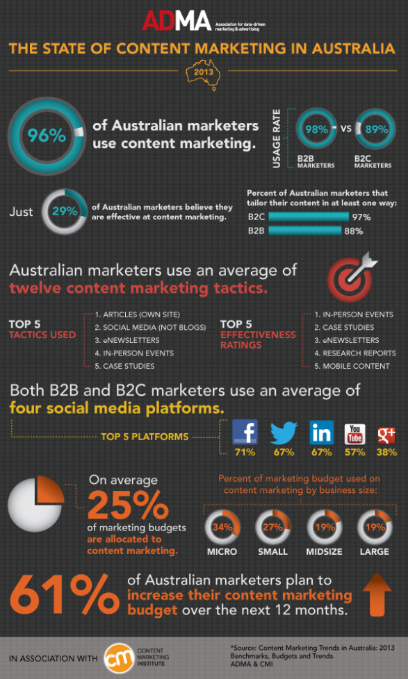 The State of Content Marketing in Australia 2013