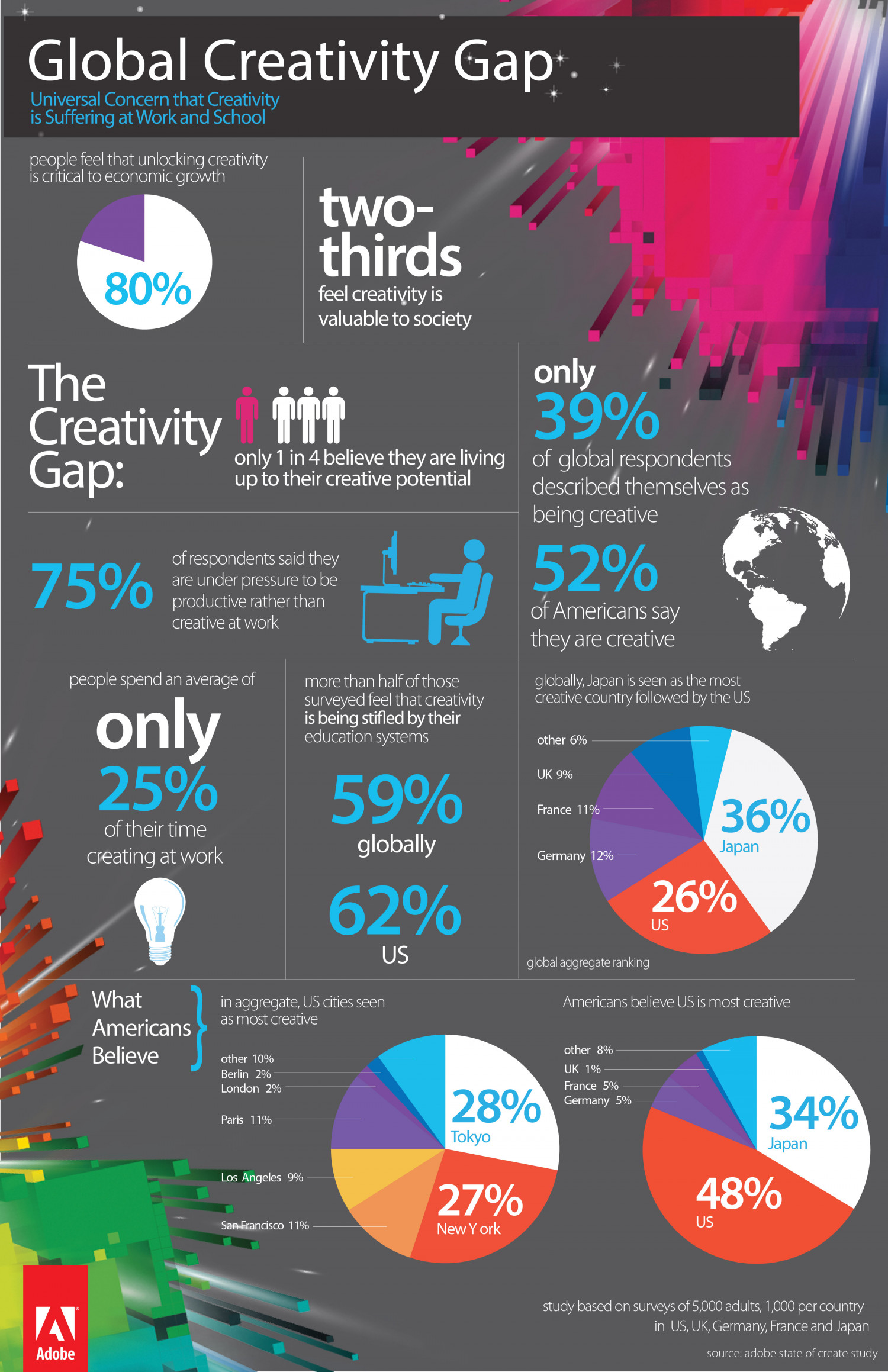 The State of Create Infographic