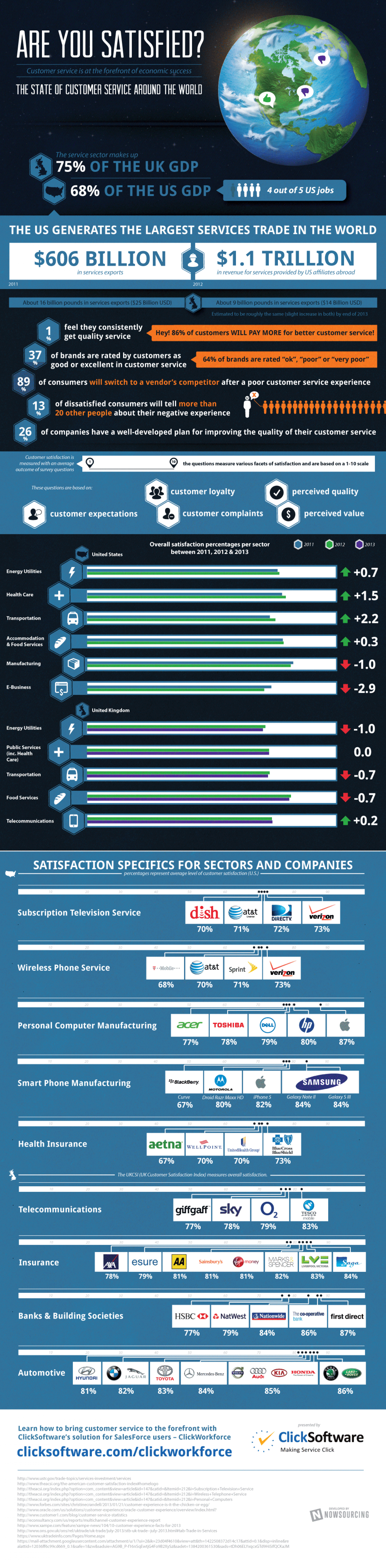 The State of Customer Service Around the World Infographic