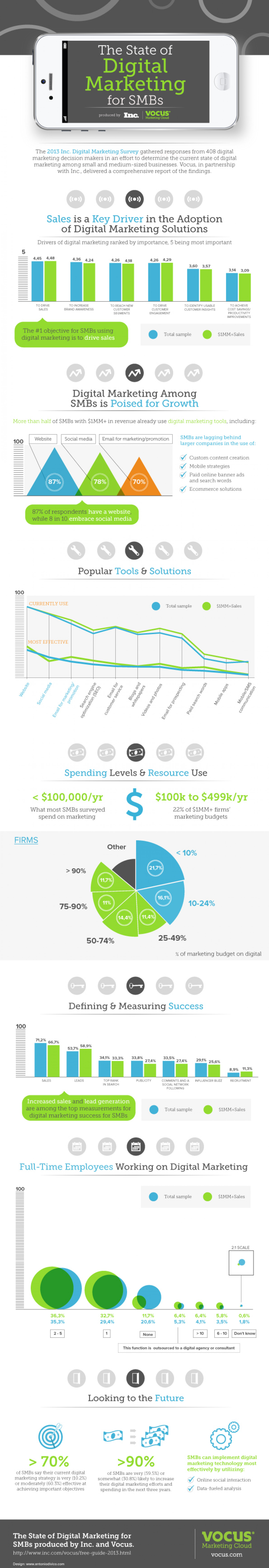 The State of Digital Marketing for SMBs Infographic