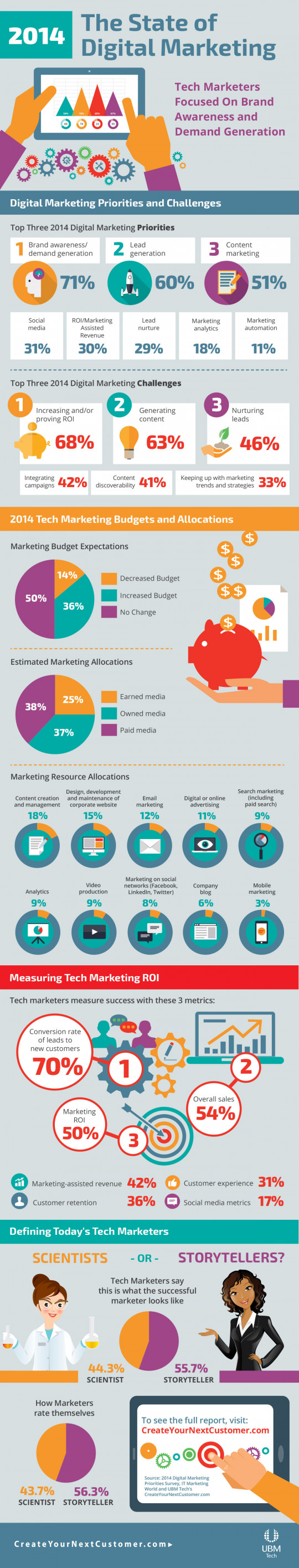 Infographic:  The State of Digital Marketing 2014