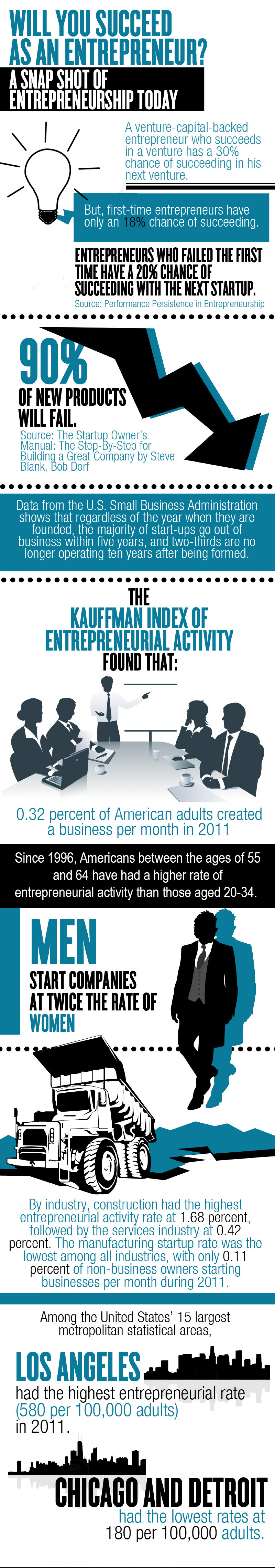 The State of Entrepreneurship Today Infographic