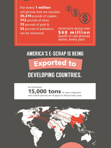 The State of E-Scrap Infographic