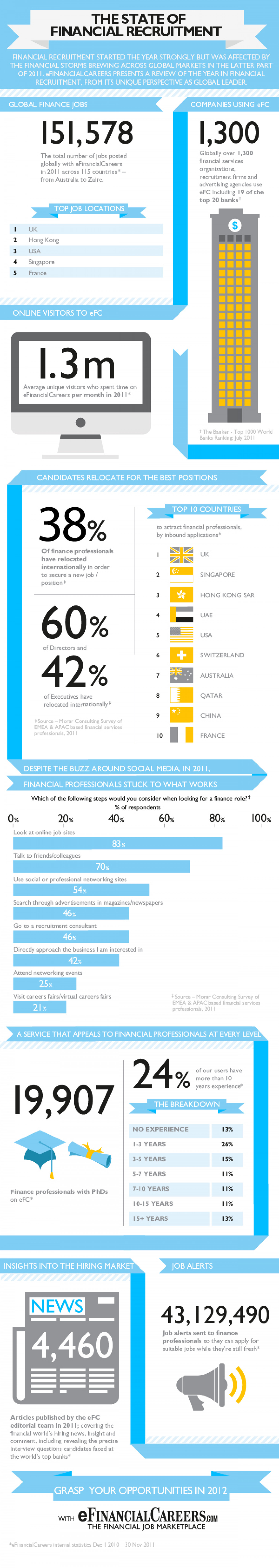 The State of Financial Recruitment Infographic
