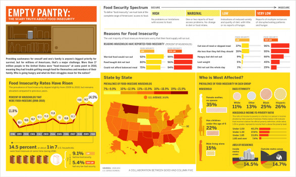 The State Of Food Insecurity