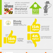 The State of Jobs in the US Infographic