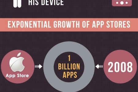 The State of Mobile Apps Infographic