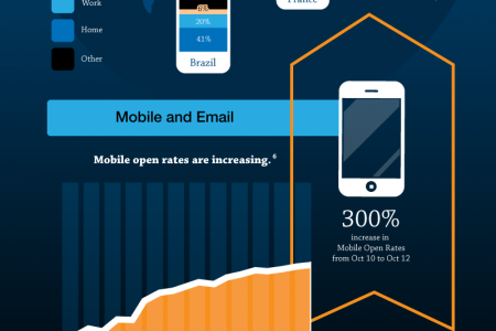 The State of Mobile Content Marketing Infographic