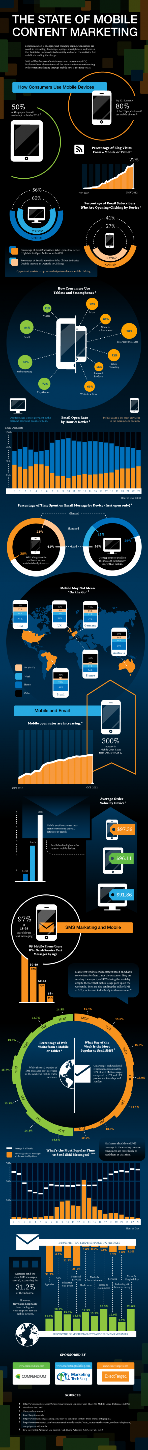 the state of mobile content marketing 5122c664befa3 w587 The State of Mobile Content Marketing