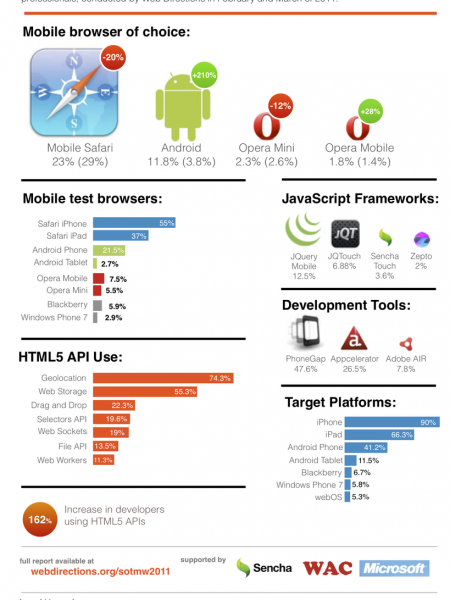 The State of (Mobile) Web Development 2011 Infographic
