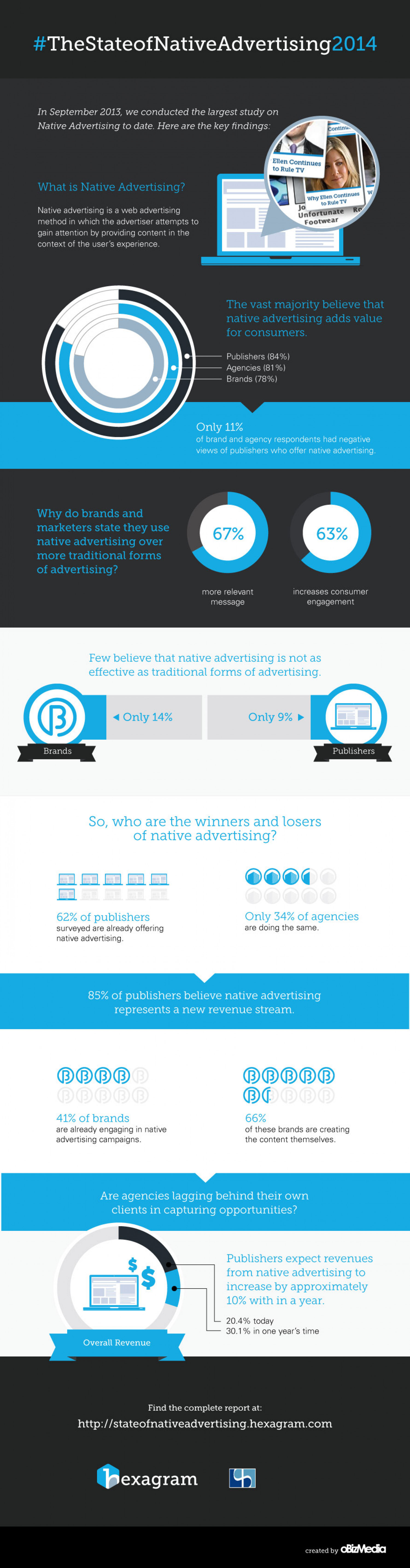 The State of Native Advertising 2014 Infographic
