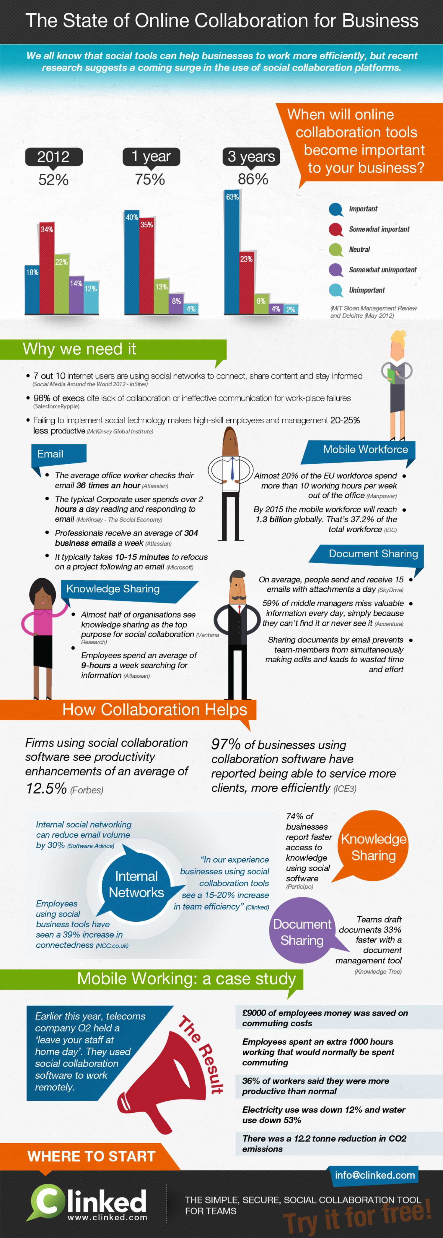 The State of Online collaboration tool for Business Infographic