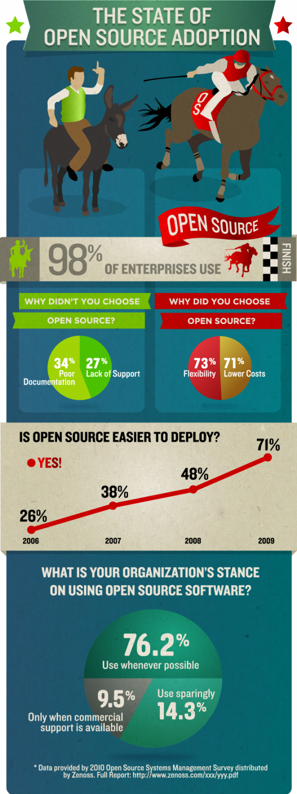 The State of Open Source Adoption Infographic