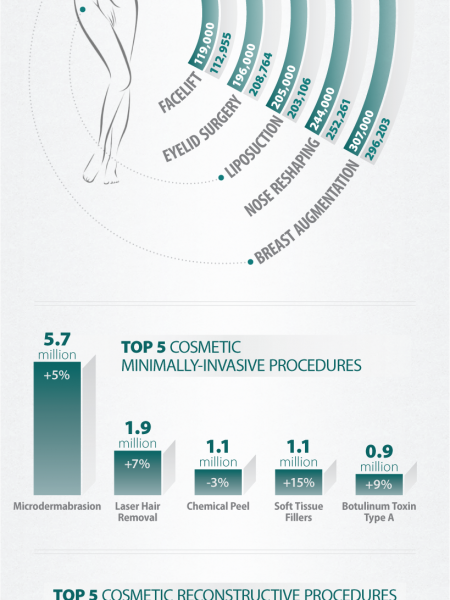 The State of Plastic Surgery - 2010 vs 2011 Infographic