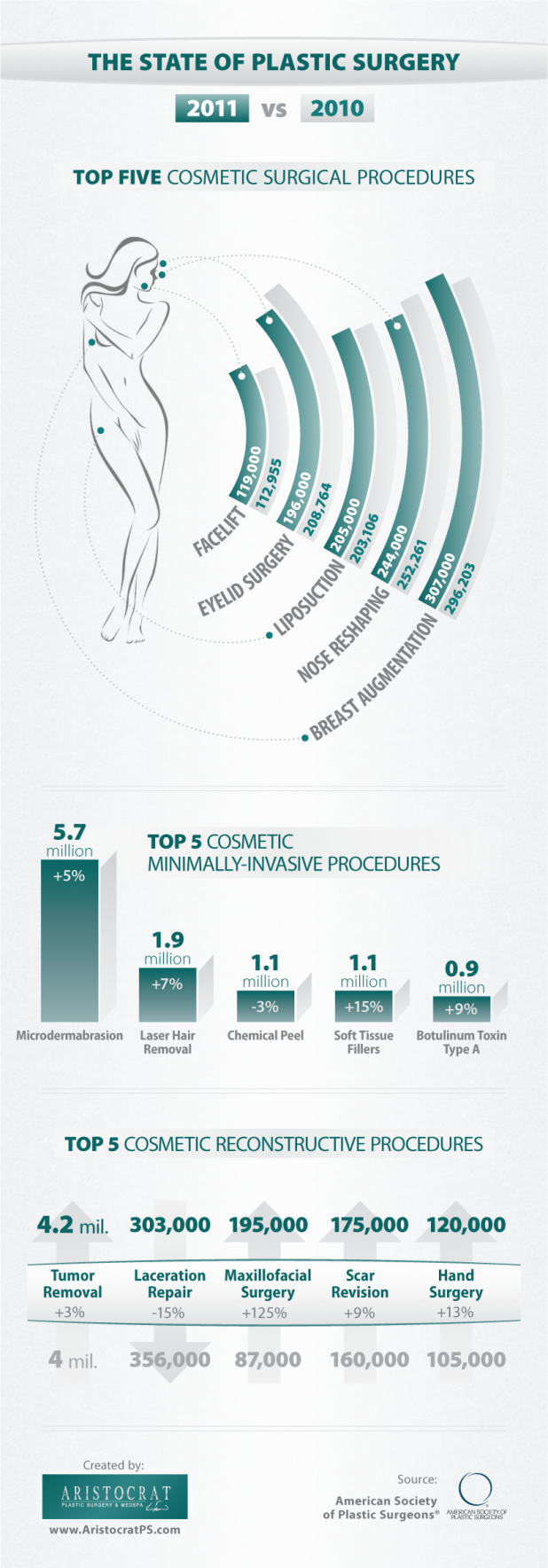 The State of Plastic Surgery - 2010 vs 2011