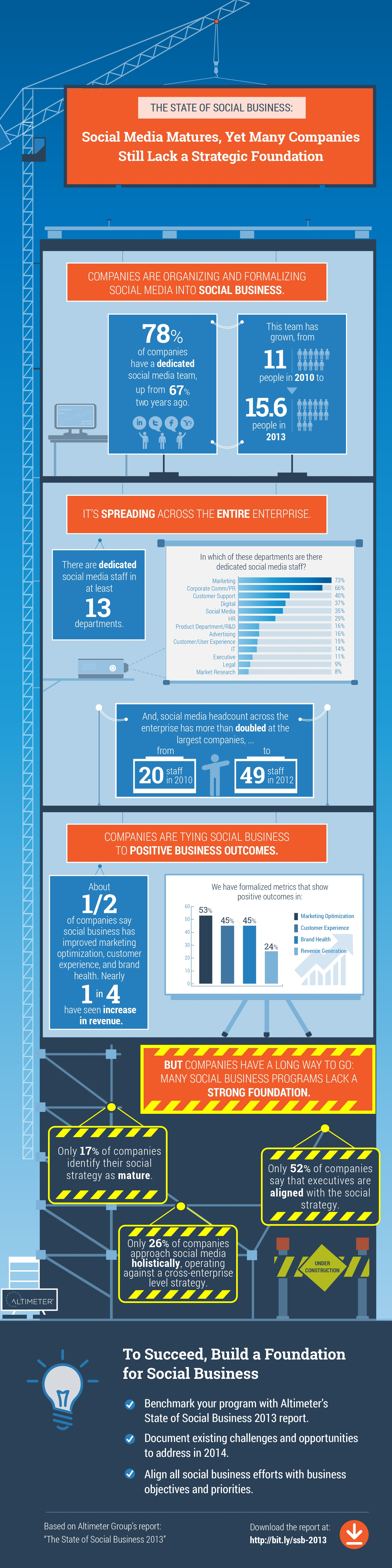 The State of Social Business:  Social Media Matures, Yet Many Companies Still Lack a Strategic Foundation - [Infographic]