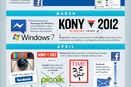 The State of Social Media 2012 Infographic