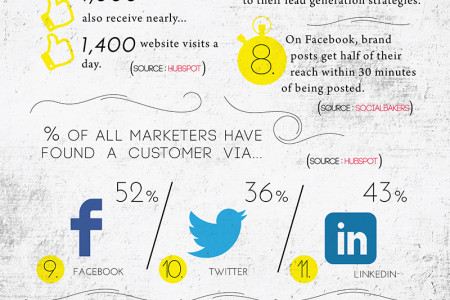 The State Of Social Media Marketing In 2013 Infographic