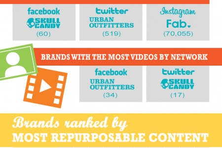 The State of Social User-Generated Content Among Top 10 Brands Speaking at IRCE Infographic