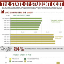The State Of Student Debt Infographic
