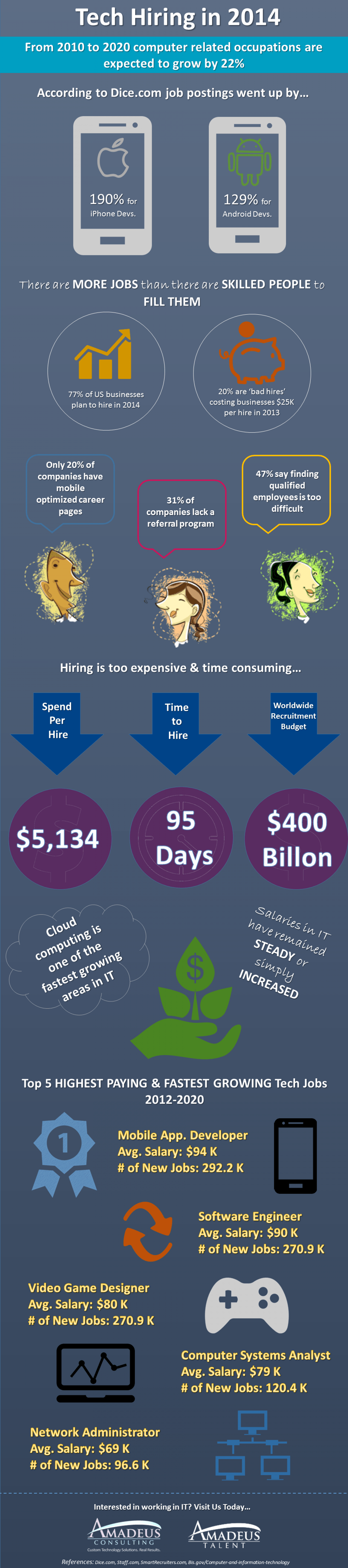 Tech Hiring in 2014 Infographic