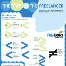 The State of the Freelancer Infographic