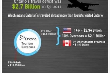 The State of the Ontario Tourism Industry 2012 Infographic
