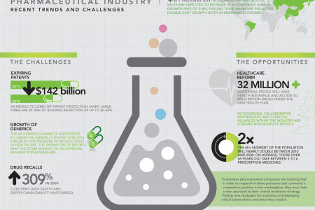 The State of the Pharmaceutical Industry Infographic