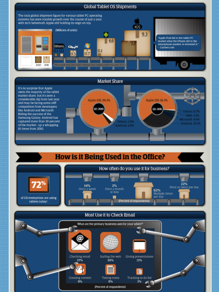 The State of the Tablet Takeover in the Enterprise Infographic