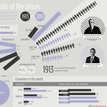 The State of the Union: 1913 vs. 2013 Infographic