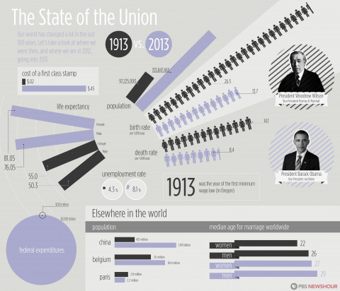 The State of the Union: 1913 vs. 2013