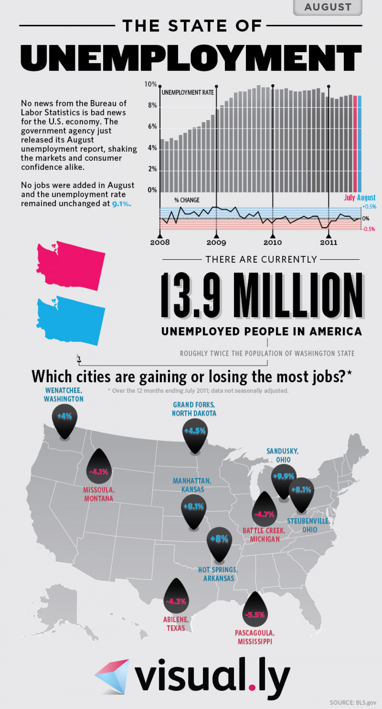 The State of Unemployment - August 2011 Infographic